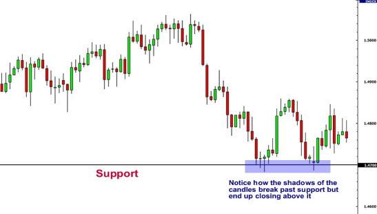 Primer določitve podporne linije