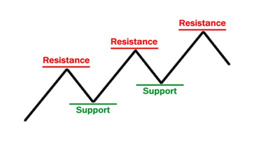 Prikaz podporne in odporne linije